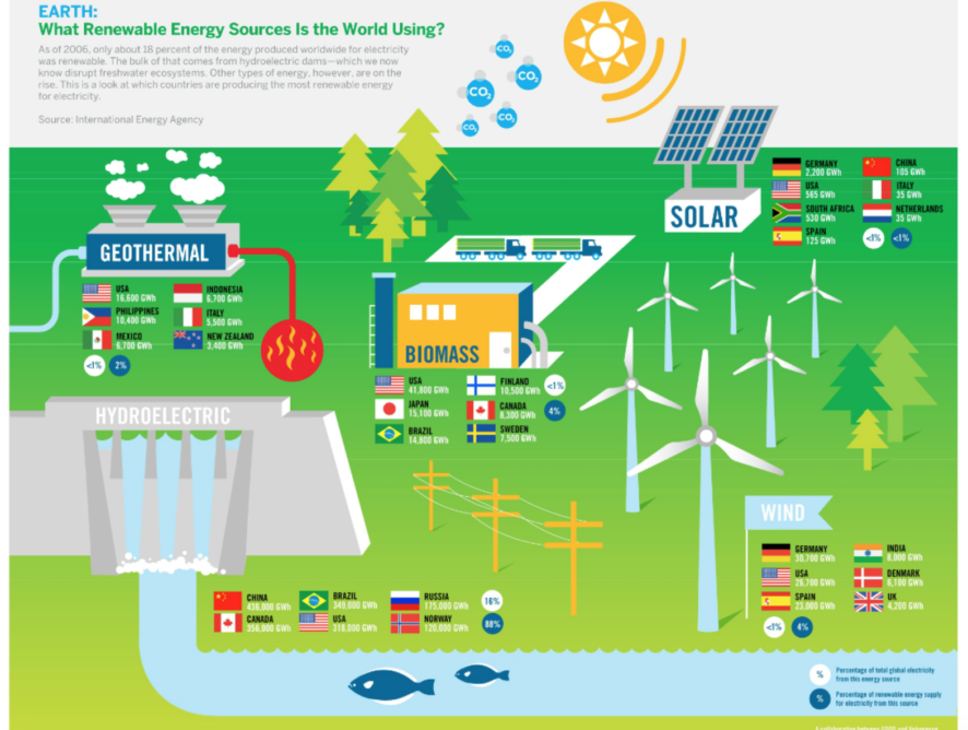 Stand der länderbezogenen alternativen Energienutzung