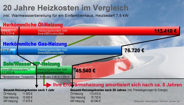 Heizkostenvergleich Öl / Gas / Sole-Wärmepumpe