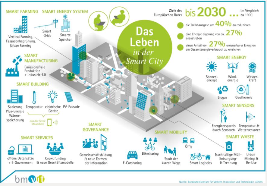 Smartycity Ziele der EU bis zum Jahr 2030