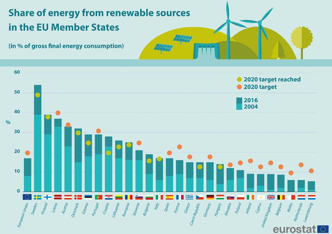 Erneuerbare Energienutzung in der EU im Jahr 2016